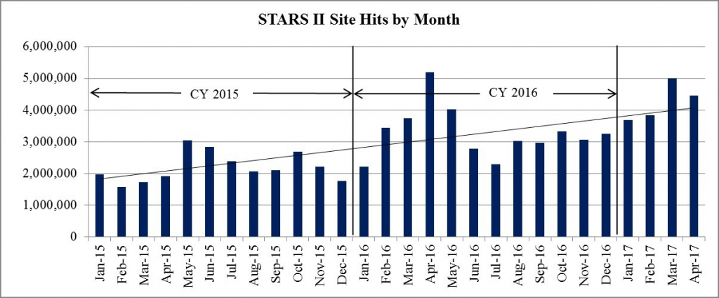 STARS II site hits